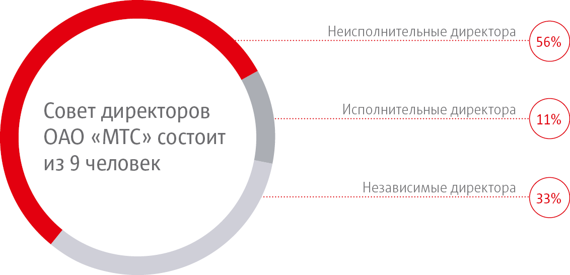 Годовой отчет ОАО МТС Корпоративное управление Состав Совета директоров